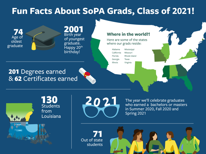 SoPA Class of 2021 Infographic